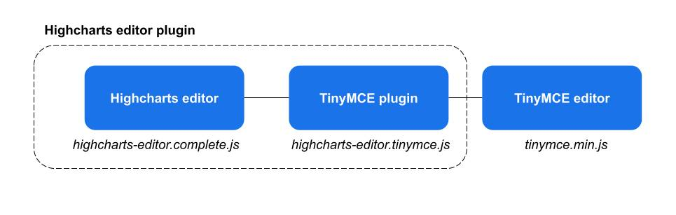 How to integrate Highcharts editor into TinyMCE editor - Highcharts