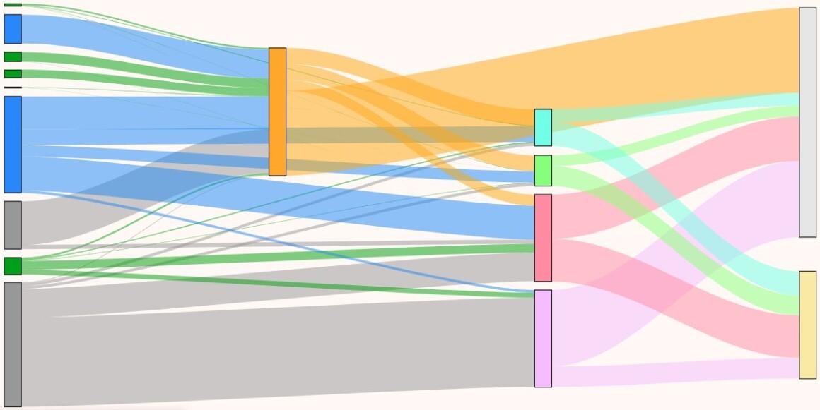 What is a Sankey diagram?