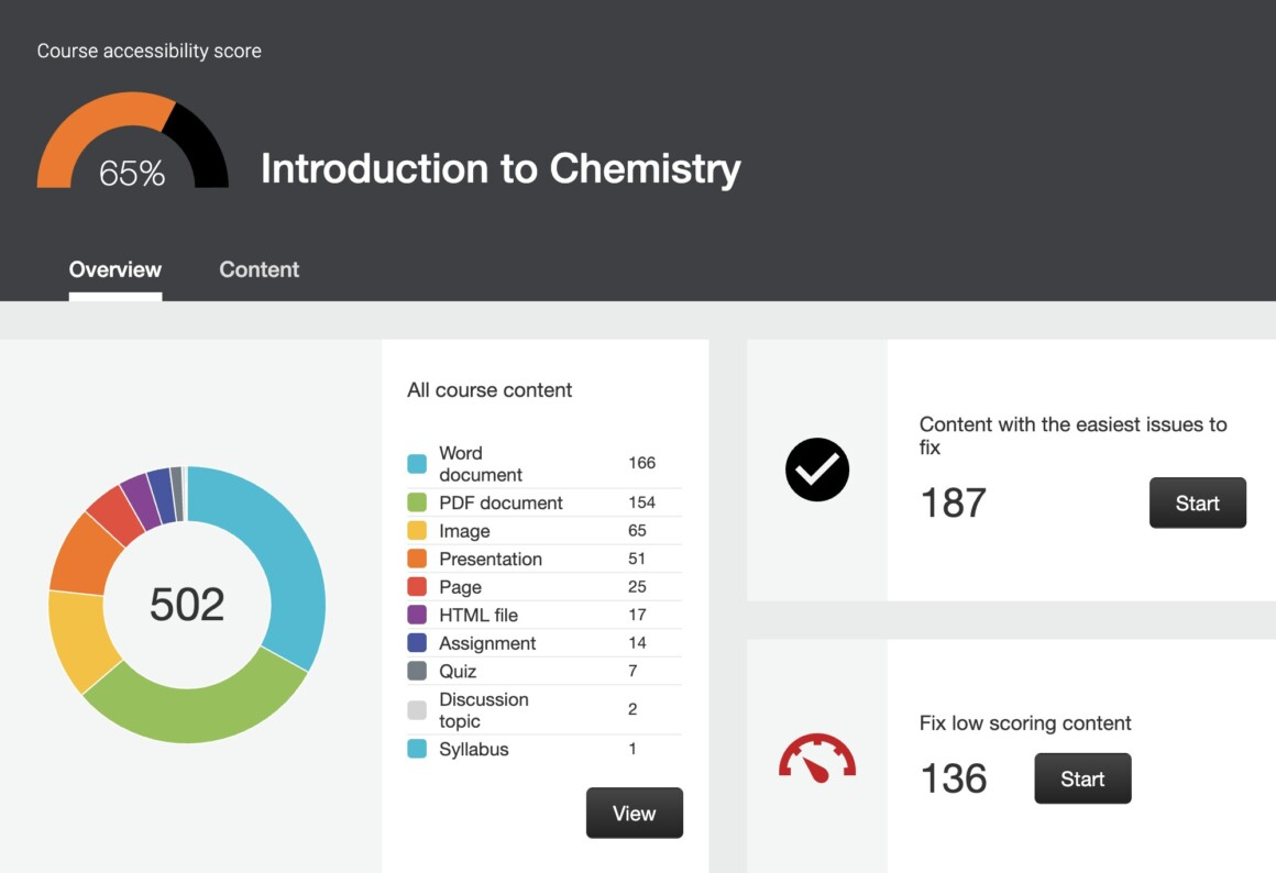 Ally's Course Accessibility Report uses Highcharts