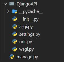 The folder structure created by django-admin